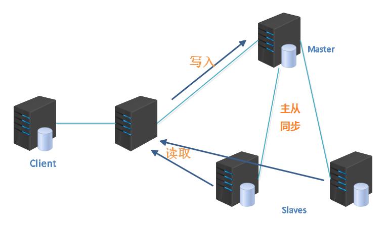 MYSQL读写分离之--MYSQL主从复制、主主复制、双主多从配置